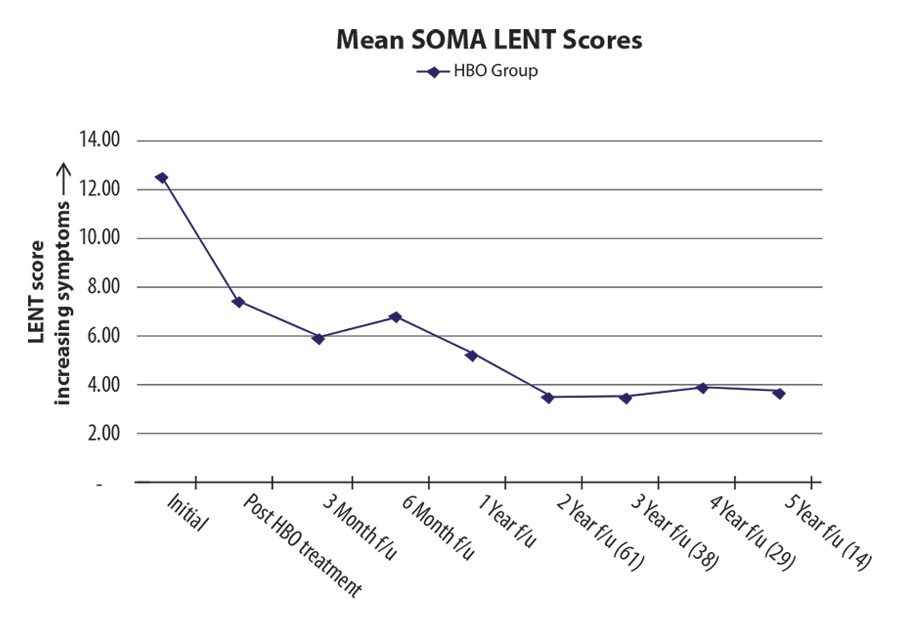 Soma Lent Graph Radiation Proctitis